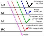 تكنولوژي انواع غشاء و کاربرد آن در صنعت