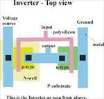 بررسی پیرامون VLSI